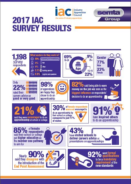 IAC 2017 Annual Survey INFOGRAPHIC