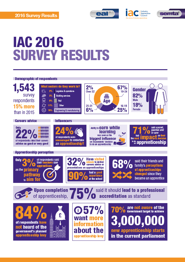 IAC-2016-Annual-Survey-Results-Infographic