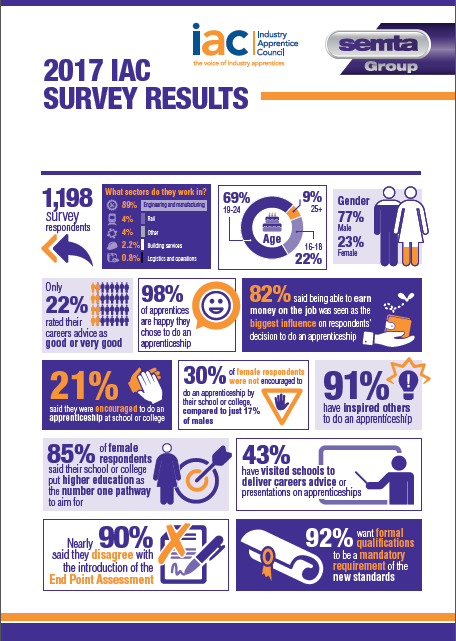 IAC 2017 Annual Survey INFOGRAPHIC